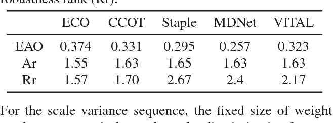 Figure 2 for VITAL: VIsual Tracking via Adversarial Learning