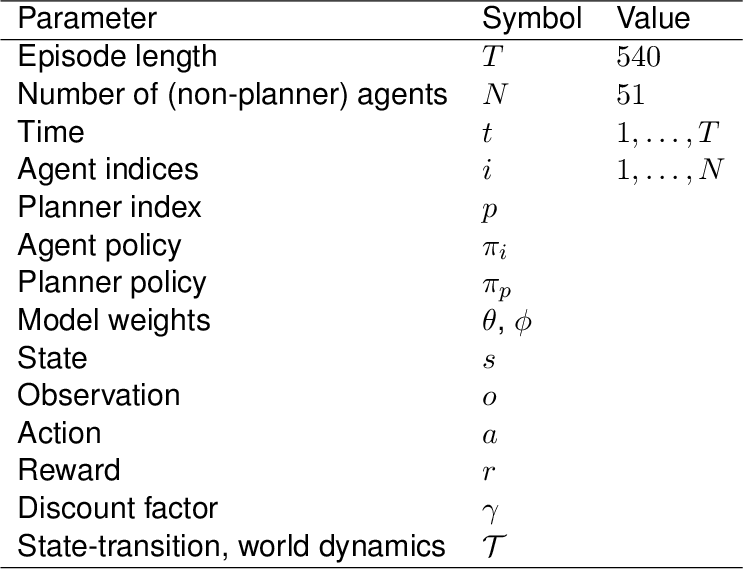 Figure 4 for Building a Foundation for Data-Driven, Interpretable, and Robust Policy Design using the AI Economist