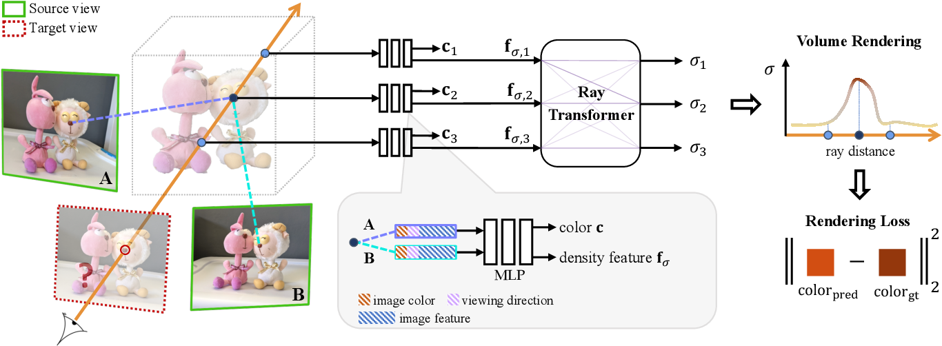 Figure 1 for IBRNet: Learning Multi-View Image-Based Rendering