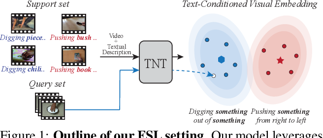 Figure 1 for TNT: Text-Conditioned Network with Transductive Inference for Few-Shot Video Classification