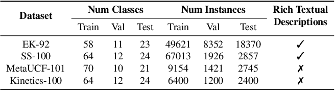 Figure 2 for TNT: Text-Conditioned Network with Transductive Inference for Few-Shot Video Classification
