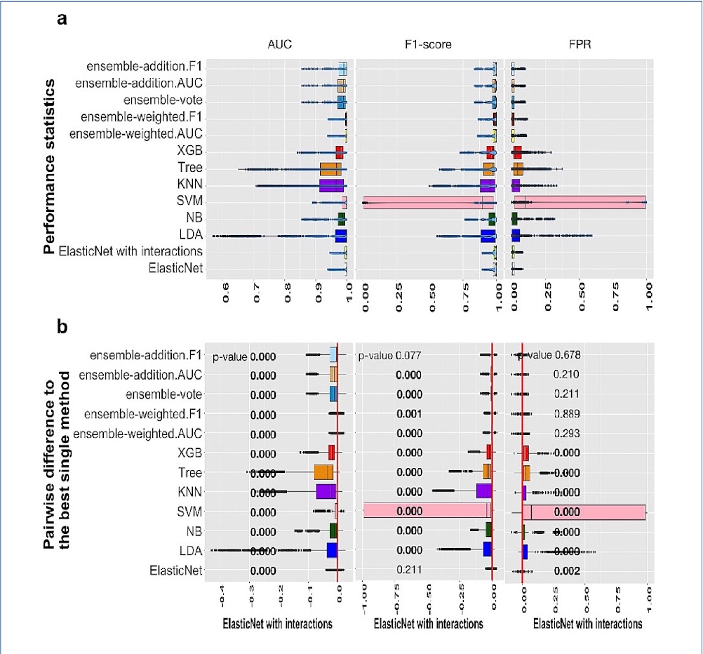 Figure 1 for A systematic evaluation of methods for cell phenotype classification using single-cell RNA sequencing data