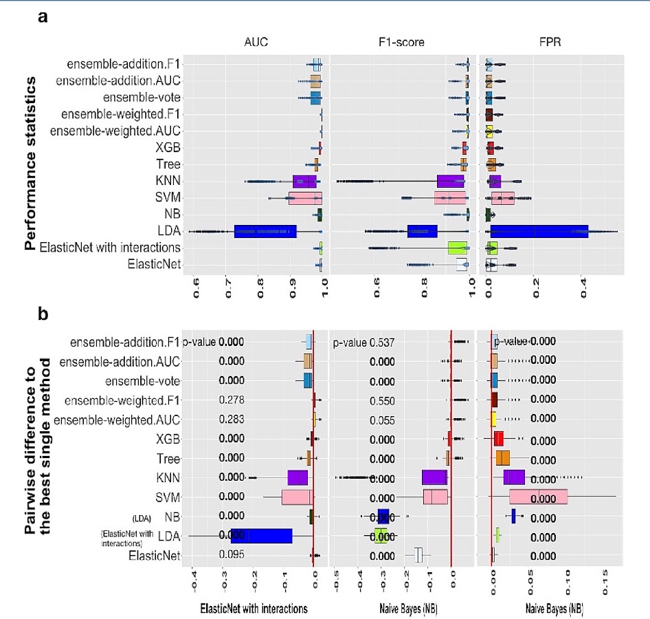 Figure 3 for A systematic evaluation of methods for cell phenotype classification using single-cell RNA sequencing data