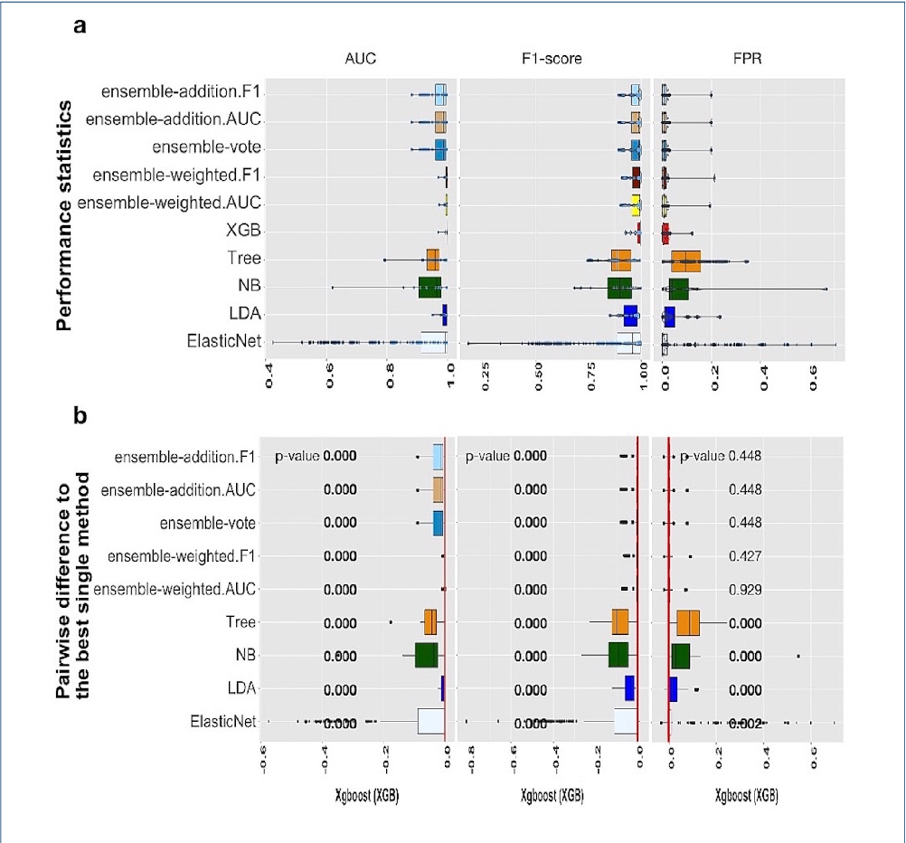 Figure 4 for A systematic evaluation of methods for cell phenotype classification using single-cell RNA sequencing data