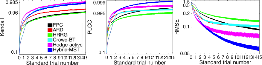 Figure 4 for Hybrid-MST: A Hybrid Active Sampling Strategy for Pairwise Preference Aggregation
