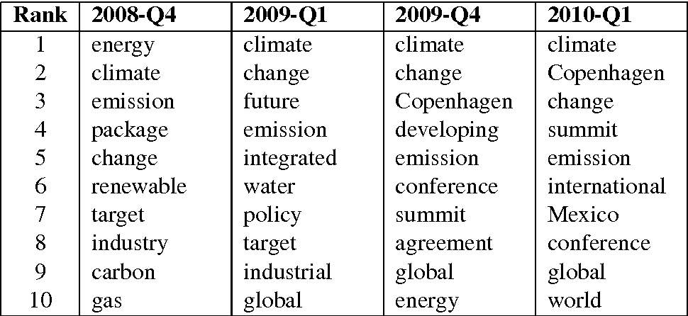 Figure 1 for Exploring the Political Agenda of the European Parliament Using a Dynamic Topic Modeling Approach