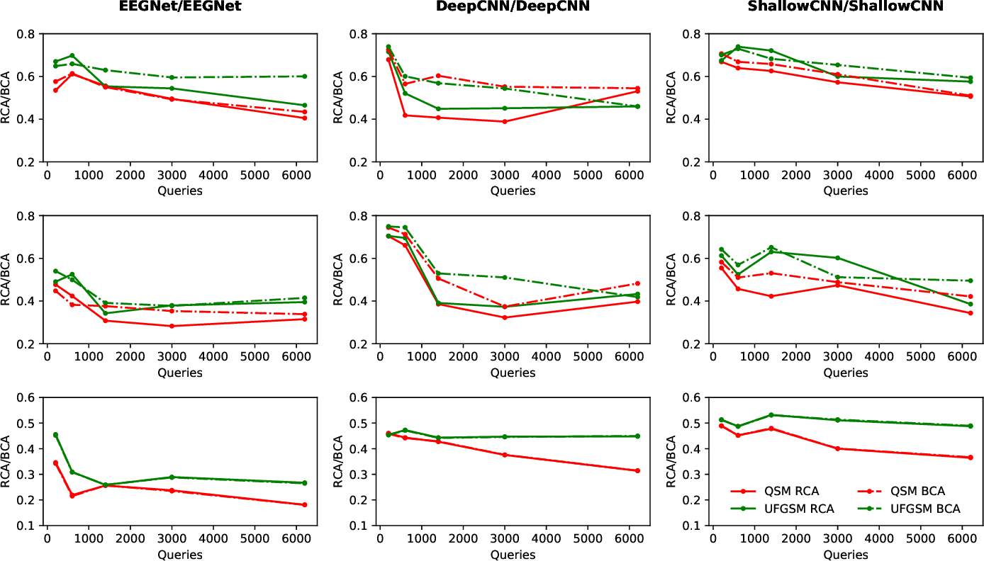 Figure 1 for Active Learning for Black-Box Adversarial Attacks in EEG-Based Brain-Computer Interfaces