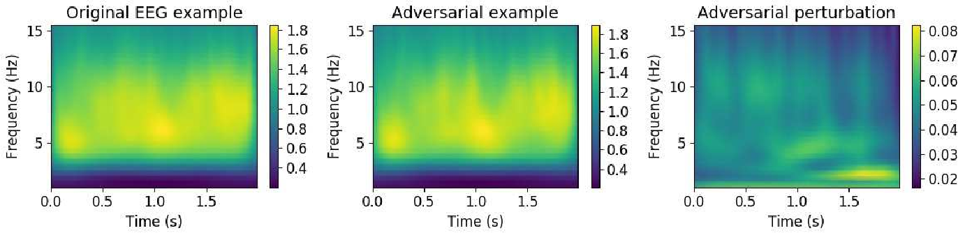 Figure 3 for Active Learning for Black-Box Adversarial Attacks in EEG-Based Brain-Computer Interfaces