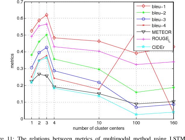 Figure 3 for Exploring Models and Data for Remote Sensing Image Caption Generation