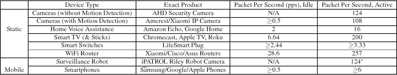 PDF] Adversarial WiFi Sensing using a Single Smartphone - Semantic