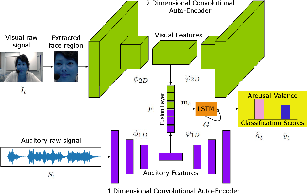 Figure 2 for Deep Auto-Encoders with Sequential Learning for Multimodal Dimensional Emotion Recognition