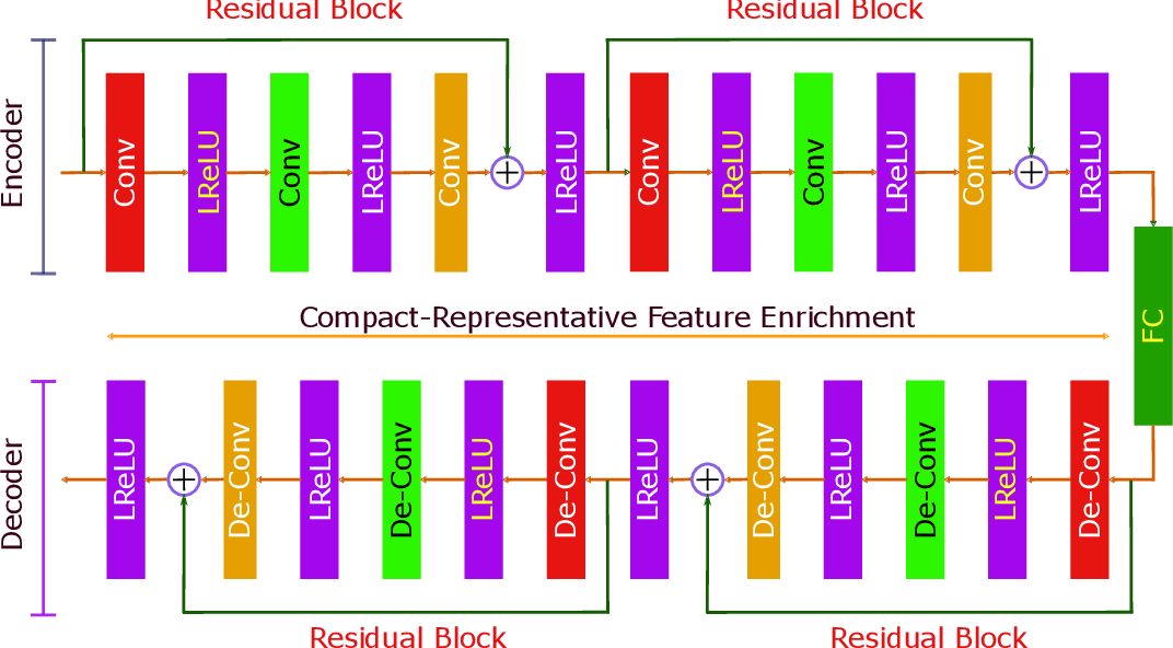 Figure 3 for Deep Auto-Encoders with Sequential Learning for Multimodal Dimensional Emotion Recognition