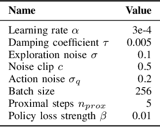 Figure 4 for Proximal Deterministic Policy Gradient