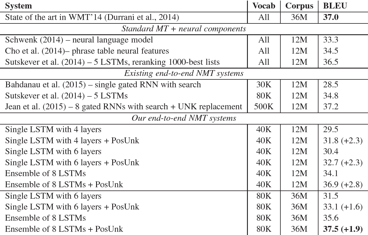 Figure 1 for Addressing the Rare Word Problem in Neural Machine Translation