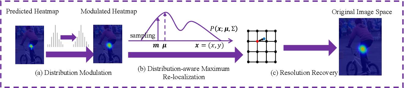 Figure 3 for Distribution-Aware Coordinate Representation for Human Pose Estimation