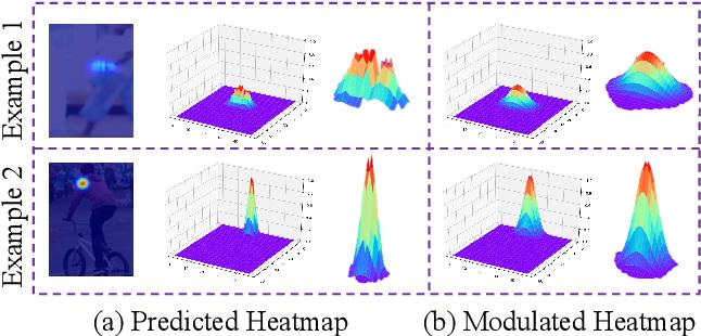 Figure 4 for Distribution-Aware Coordinate Representation for Human Pose Estimation