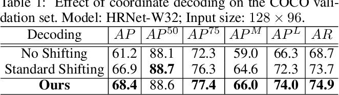 Figure 2 for Distribution-Aware Coordinate Representation for Human Pose Estimation