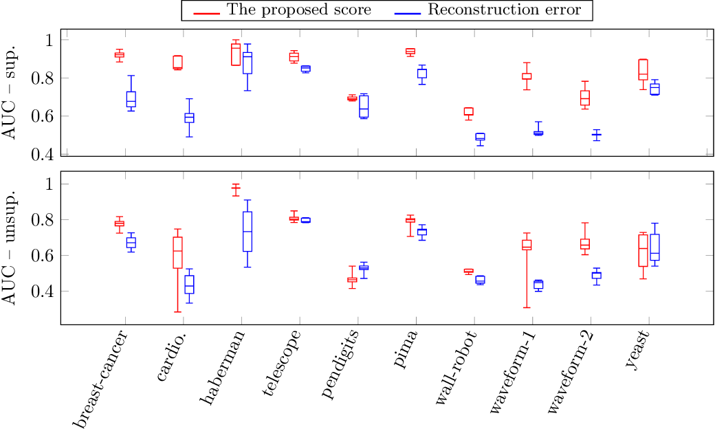 Figure 2 for Anomaly scores for generative models