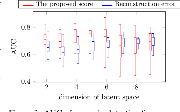 Figure 3 for Anomaly scores for generative models
