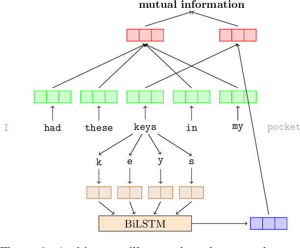Figure 1 for Mutual Information Maximization for Simple and Accurate Part-Of-Speech Induction