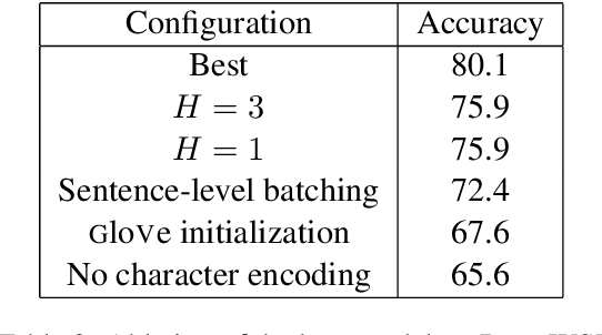 Figure 3 for Mutual Information Maximization for Simple and Accurate Part-Of-Speech Induction
