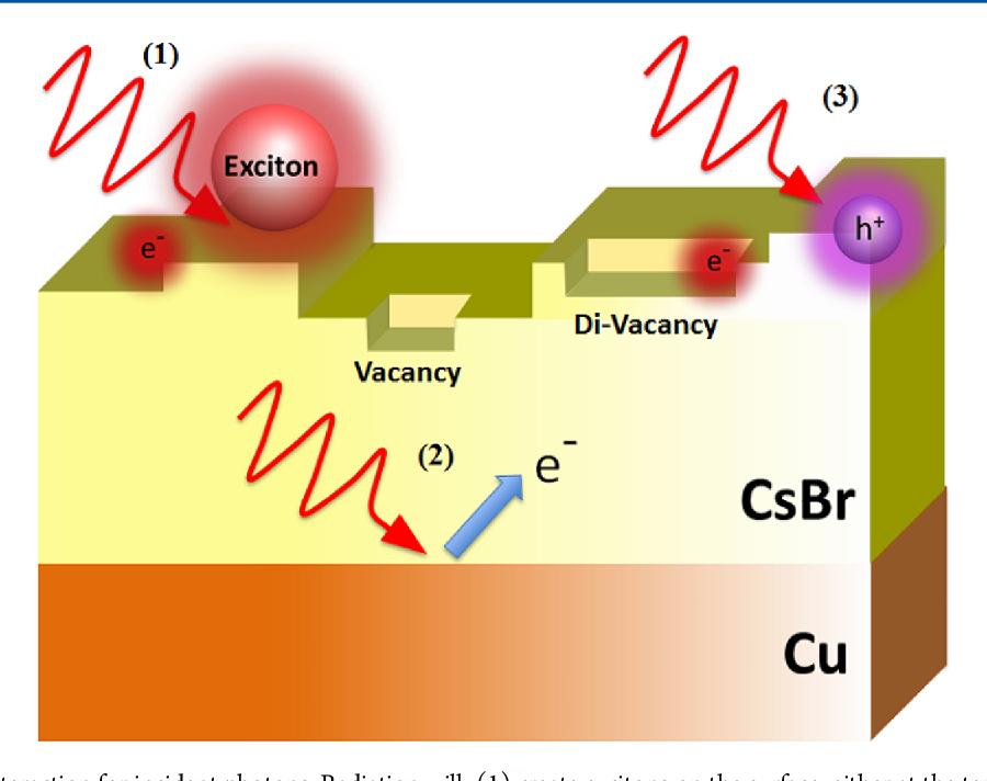 Photoinduced Br Desorption from CsBr Thin Films Grown on Cu