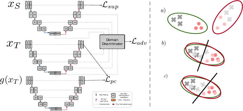 Figure 1 for Test-time Unsupervised Domain Adaptation