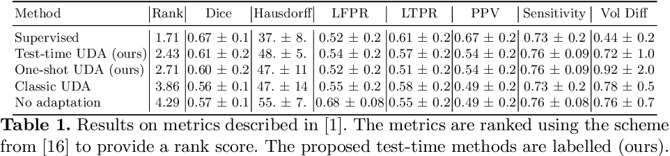 Figure 2 for Test-time Unsupervised Domain Adaptation