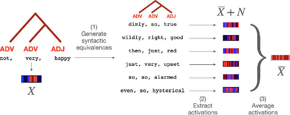 Figure 2 for Decomposing lexical and compositional syntax and semantics with deep language models