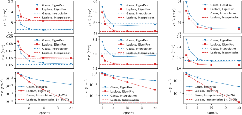 Figure 1 for The importance of better models in stochastic optimization