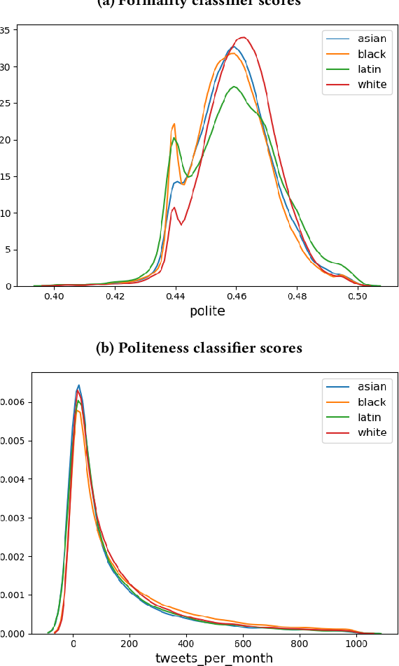 Figure 4 for Using Noisy Self-Reports to Predict Twitter User Demographics