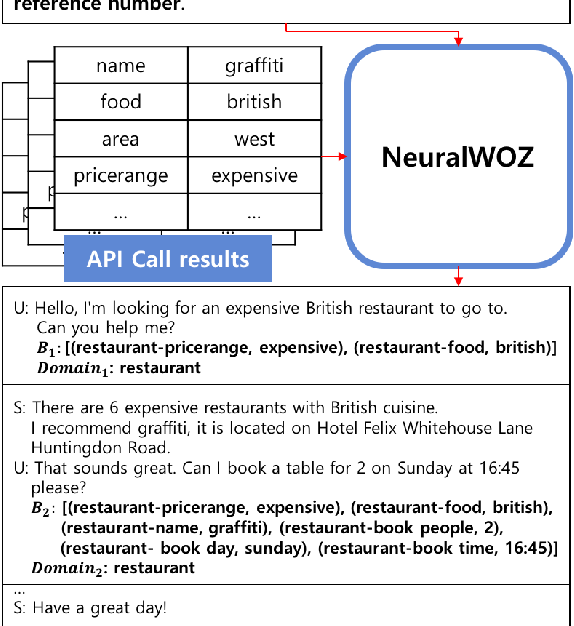 Figure 1 for NeuralWOZ: Learning to Collect Task-Oriented Dialogue via Model-Based Simulation