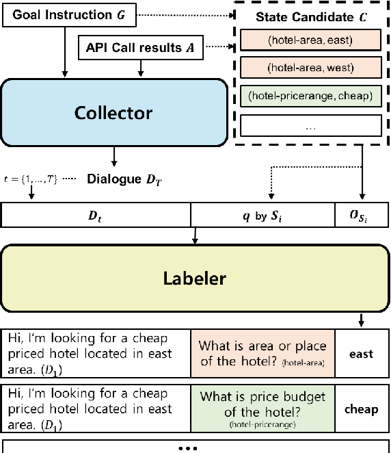 Figure 3 for NeuralWOZ: Learning to Collect Task-Oriented Dialogue via Model-Based Simulation