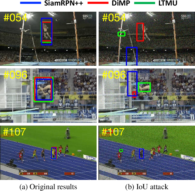 Figure 1 for IoU Attack: Towards Temporally Coherent Black-Box Adversarial Attack for Visual Object Tracking