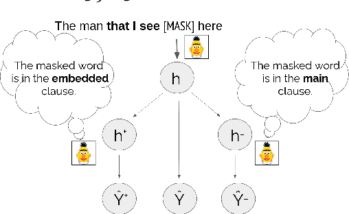 Figure 1 for Counterfactual Interventions Reveal the Causal Effect of Relative Clause Representations on Agreement Prediction