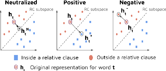 Figure 3 for Counterfactual Interventions Reveal the Causal Effect of Relative Clause Representations on Agreement Prediction