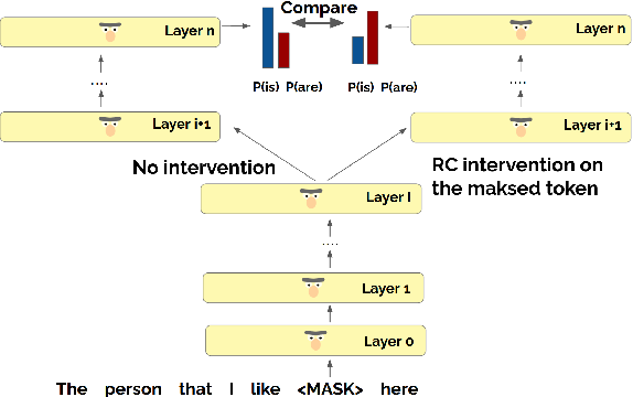 Figure 4 for Counterfactual Interventions Reveal the Causal Effect of Relative Clause Representations on Agreement Prediction