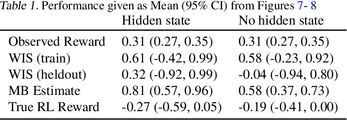 Figure 2 for Counterfactual Off-Policy Evaluation with Gumbel-Max Structural Causal Models
