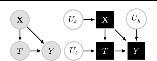 Figure 1 for Counterfactual Off-Policy Evaluation with Gumbel-Max Structural Causal Models