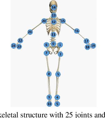 Figure 1 for SMART: Skeletal Motion Action Recognition aTtack