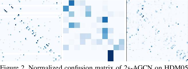 Figure 3 for SMART: Skeletal Motion Action Recognition aTtack