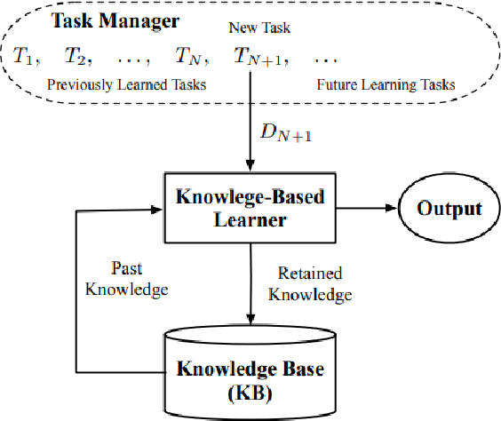Figure 1 for Semi-Unsupervised Lifelong Learning for Sentiment Classification: Less Manual Data Annotation and More Self-Studying