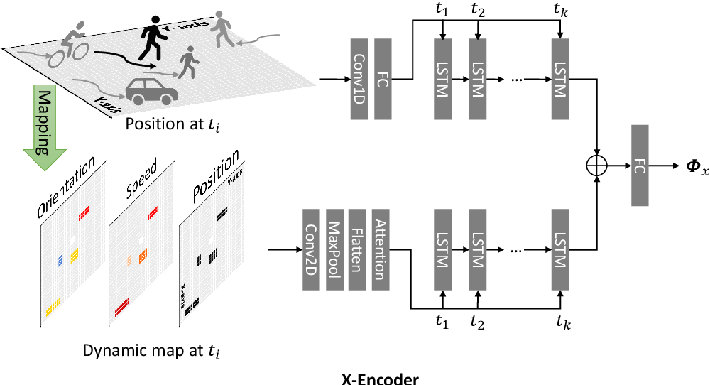 Figure 4 for AMENet: Attentive Maps Encoder Network for Trajectory Prediction