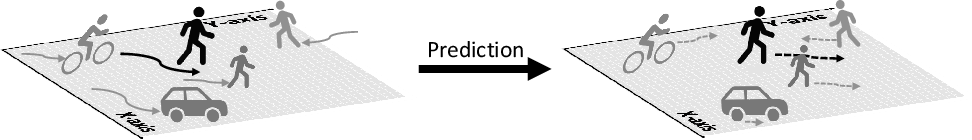 Figure 1 for AMENet: Attentive Maps Encoder Network for Trajectory Prediction