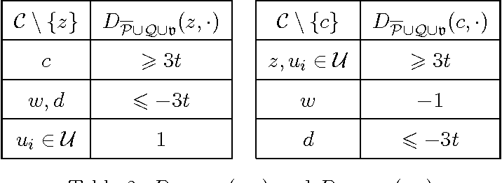 Figure 3 for Complexity of Manipulation with Partial Information in Voting