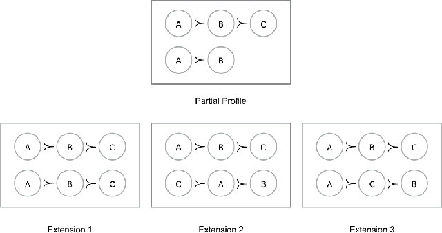 Figure 1 for Complexity of Manipulation with Partial Information in Voting