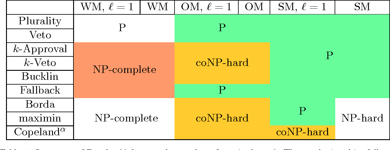 Figure 2 for Complexity of Manipulation with Partial Information in Voting