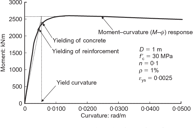 PDF] Yield curvature for seismic design of circular reinforced