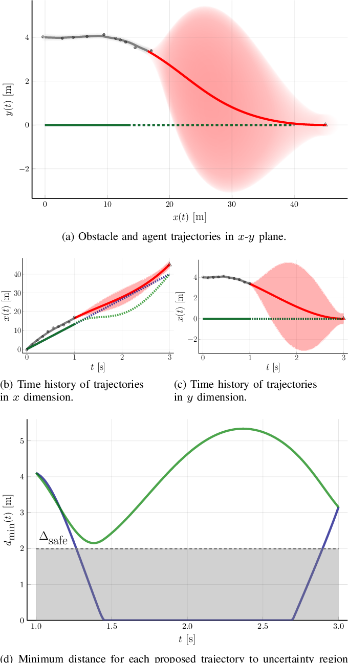 Figure 2 for Intent-Aware Probabilistic Trajectory Estimation for Collision Prediction with Uncertainty Quantification