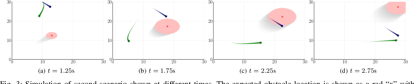 Figure 3 for Intent-Aware Probabilistic Trajectory Estimation for Collision Prediction with Uncertainty Quantification
